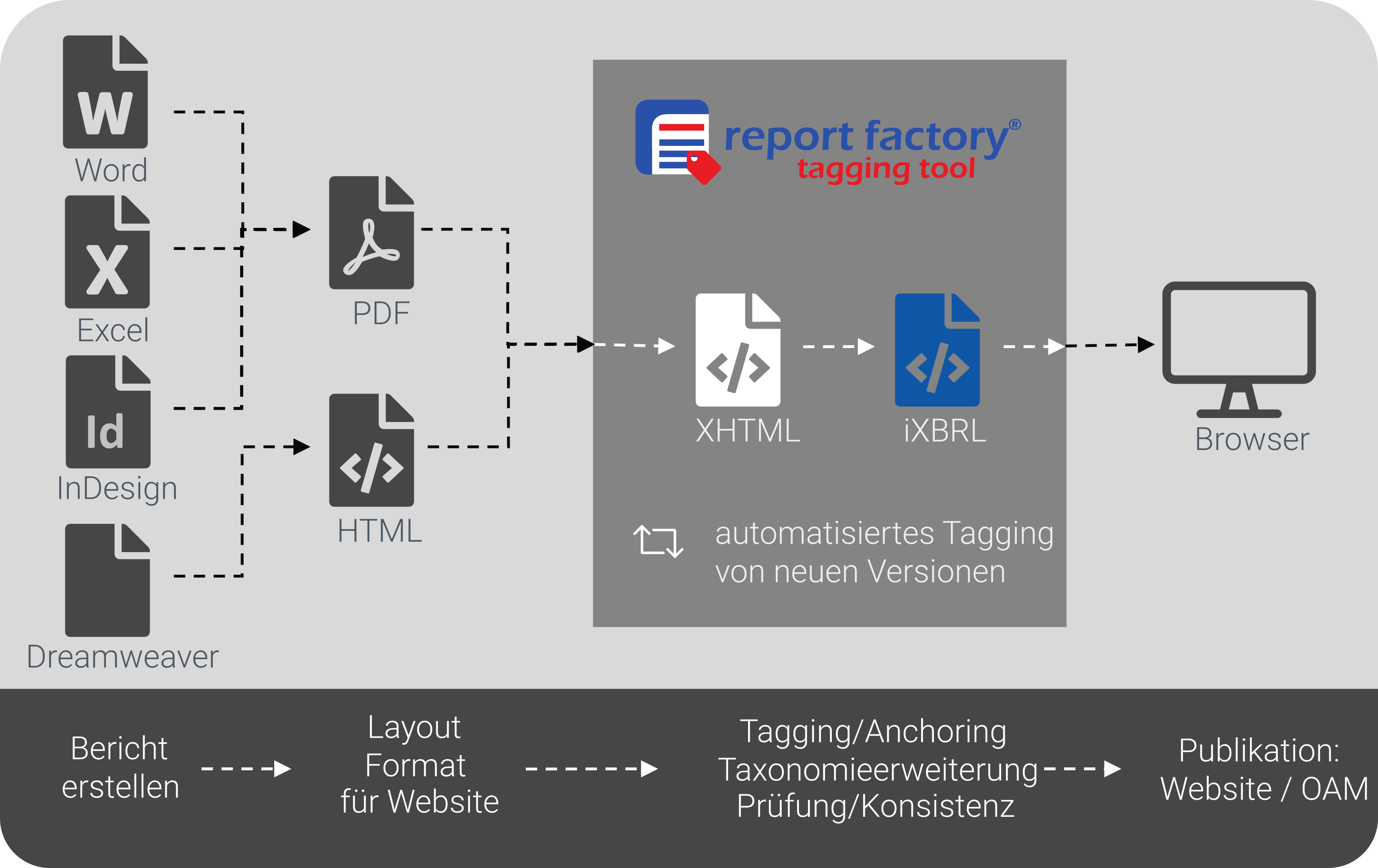 Tagging Tool Process